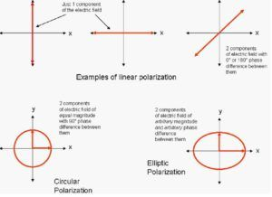 What is meant by polarization of an antenna? - MobileMark