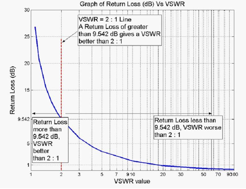 Vswr Return Loss Vs Power Transmitted Menace Rc